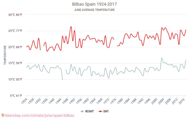 بلباو - تغير المناخ 1924 - 2017 يبلغ متوسط درجة الحرارة في بلباو على مر السنين. متوسط حالة الطقس في حزيران/يونيه.