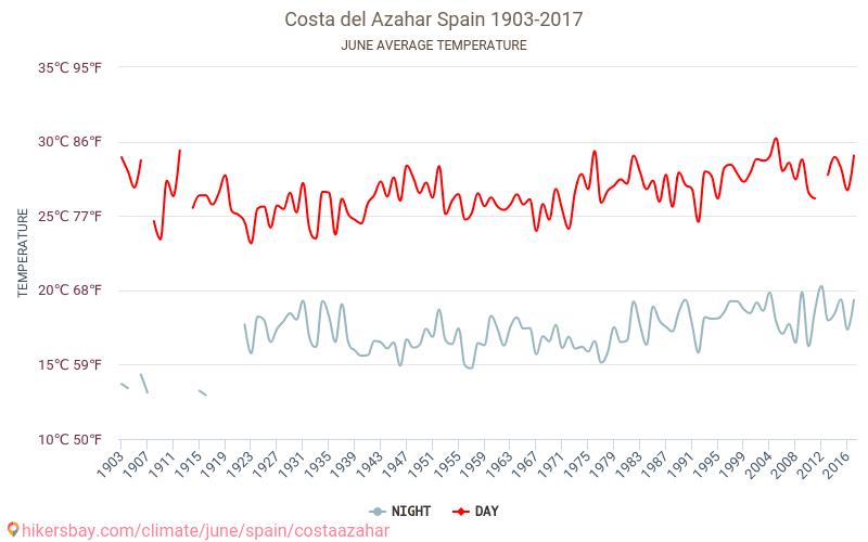 橙花海岸 - 气候变化 1903 - 2017 平均温度在 橙花海岸 多年来。 6 月 中的平均天气。