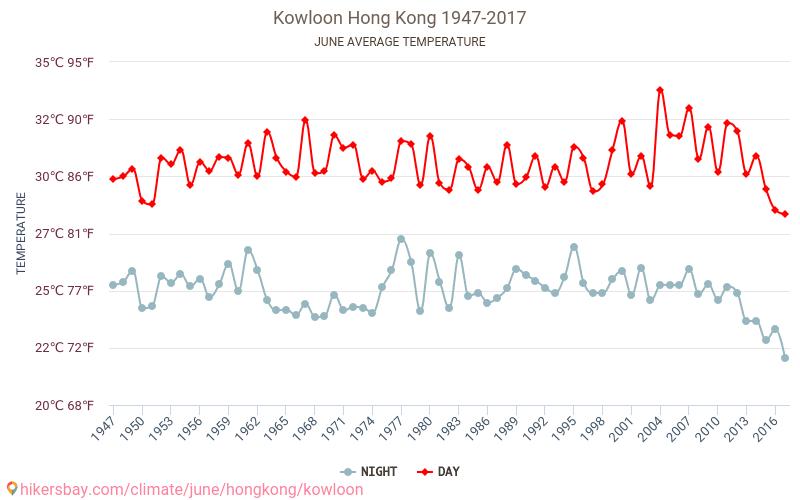 Kowloon - Klimaatverandering 1947 - 2017 Gemiddelde temperatuur in de Kowloon door de jaren heen. Het gemiddelde weer in Juni.
