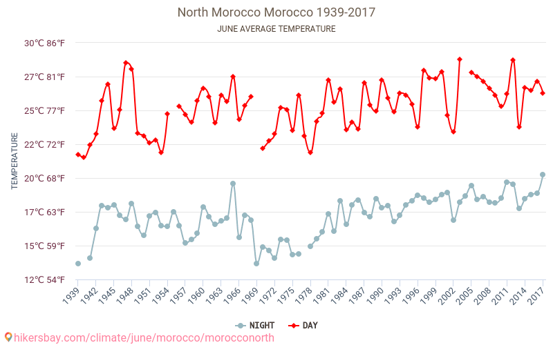 North Morocco - Climate change 1939 - 2017 Average temperature in North Morocco over the years. Average Weather in June.