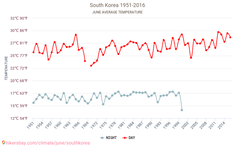 South Korea - Climate change 1951 - 2016 Average temperature in South Korea over the years. Average Weather in June.