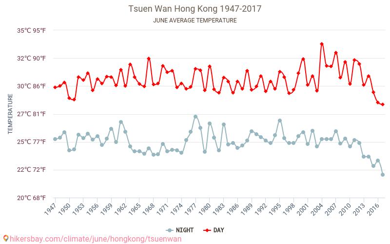Tsuen Wan - El cambio climático 1947 - 2017 Temperatura media en Tsuen Wan sobre los años. Tiempo promedio en Junio. hikersbay.com
