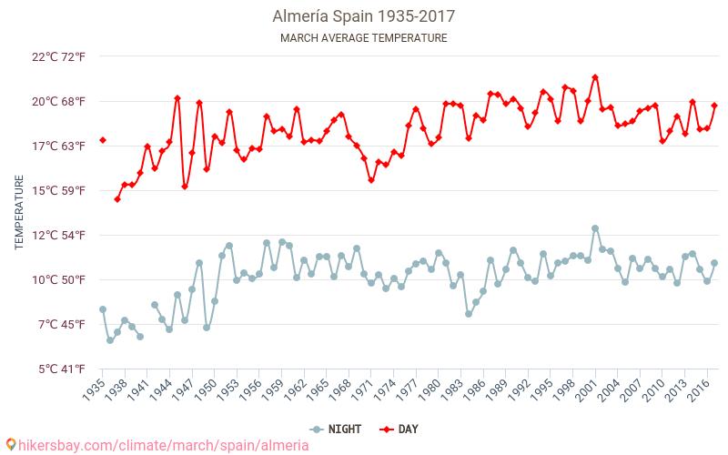 Almería - Klimatförändringarna 1935 - 2017 Medeltemperaturen i Almería under åren. Genomsnittliga vädret i Mars.