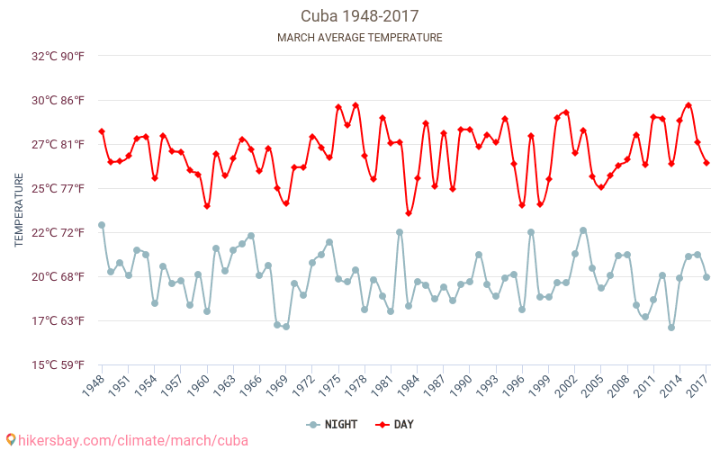 Cuba - Climate change 1948 - 2017 Average temperature in Cuba over the years. Average Weather in March.