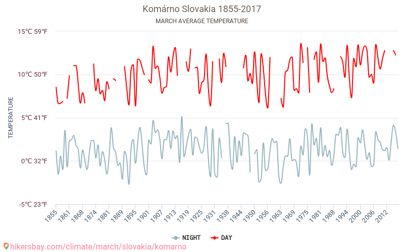 Komárno - Climate change 1855 - 2017 Average temperature in Komárno over the years. Average Weather in March.