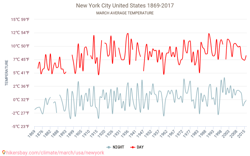 New York City - Climate change 1869 - 2017 Average temperature in New York City over the years. Average Weather in March.