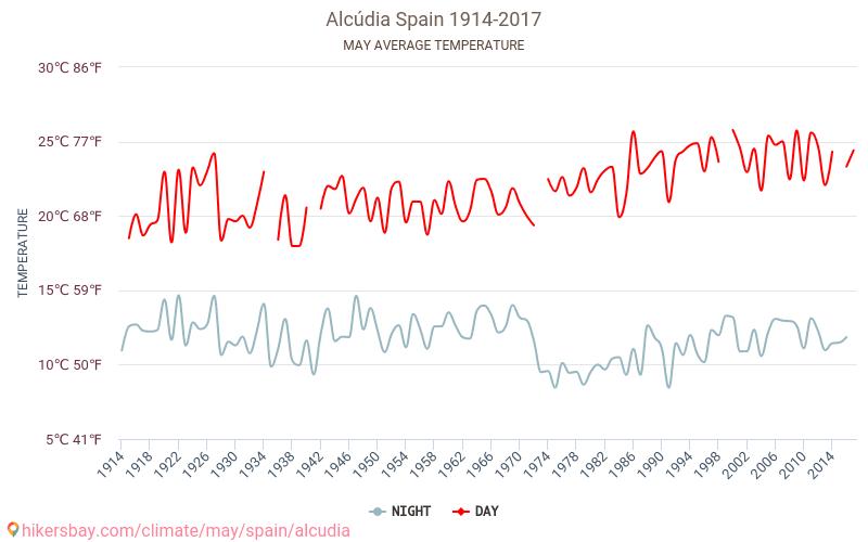 Alcudia - Зміна клімату 1914 - 2017 Середня температура в Alcudia протягом багатьох років. Середній Погодні в травні.