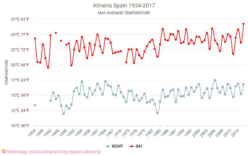 Almería - Schimbările climatice 1934 - 2017 Temperatura medie în Almería ani. Meteo medii în Mai.