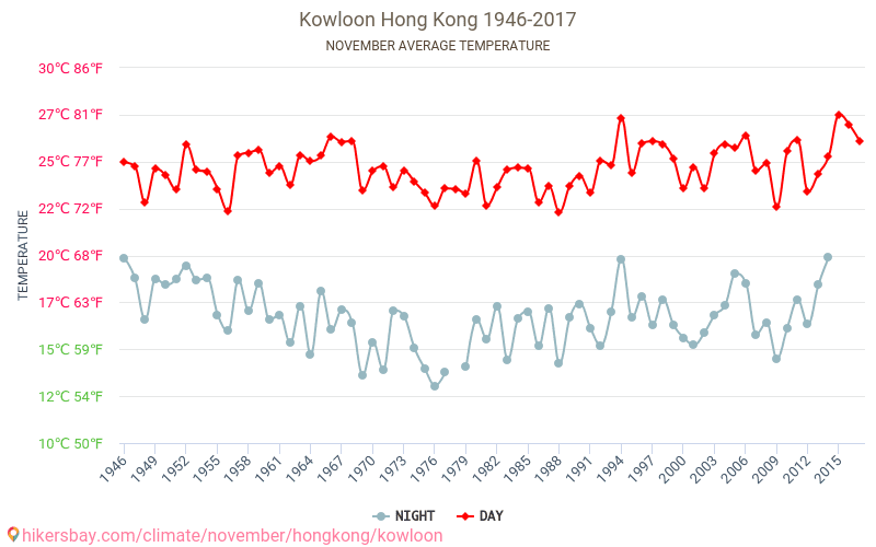 Kowloon - Climate change 1946 - 2017 Average temperature in Kowloon over the years. Average Weather in November. hikersbay.com