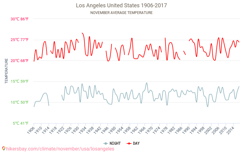 Los Angeles - Climate change 1906 - 2017 Average temperature in Los Angeles over the years. Average Weather in November.