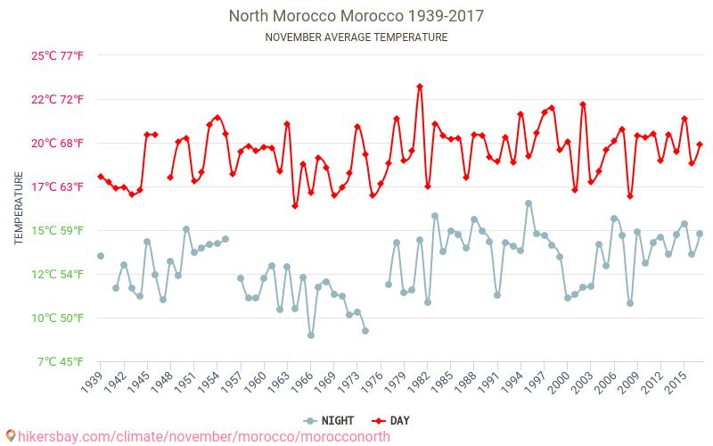 Północne Maroko - Zmiany klimatu 1939 - 2017 Średnie temperatury w Północne Maroko w ubiegłych latach. Historyczna średnia pogoda w listopadzie.