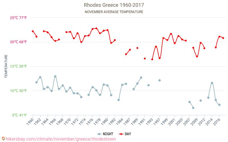 Родос - Изменение климата 1960 - 2017 Средняя температура в Родос с годами. Средняя Погода в ноябре.