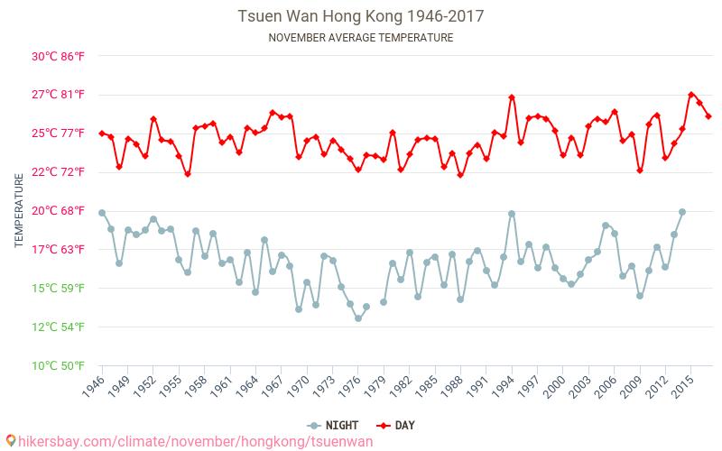 Tsuen Wan - Klimaendringer 1946 - 2017 Gjennomsnittstemperaturen i Tsuen Wan gjennom årene. Gjennomsnittlige været i November.