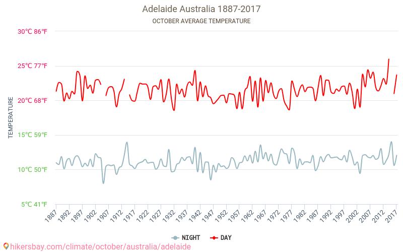 Adelaide - Zmiany klimatu 1887 - 2017 Średnie temperatury w Adelaide w ubiegłych latach. Historyczna średnia pogoda w październiku.