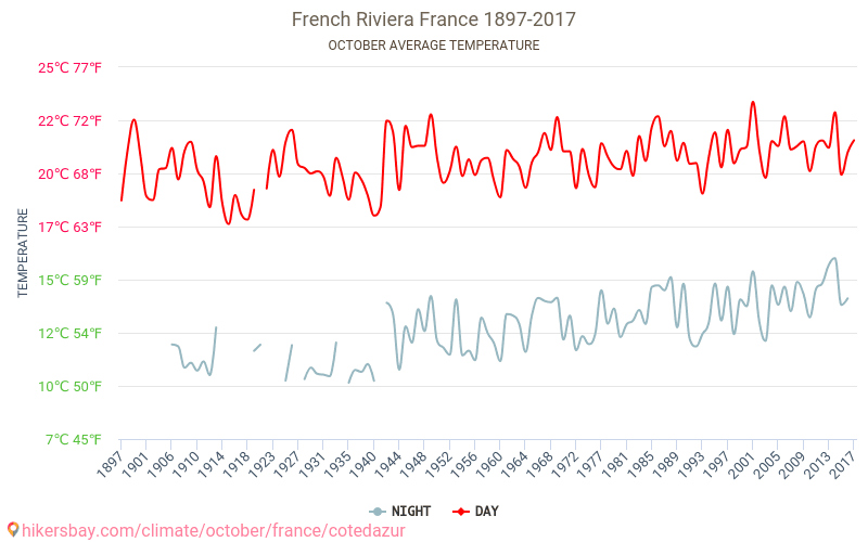 French Riviera - Climate change 1897 - 2017 Average temperature in French Riviera over the years. Average Weather in October.