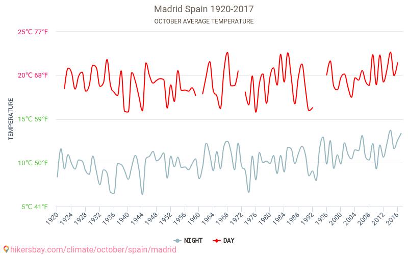مدريد - تغير المناخ 1920 - 2017 يبلغ متوسط درجة الحرارة في مدريد على مر السنين. متوسط حالة الطقس في تشرين الأول/أكتوبر.