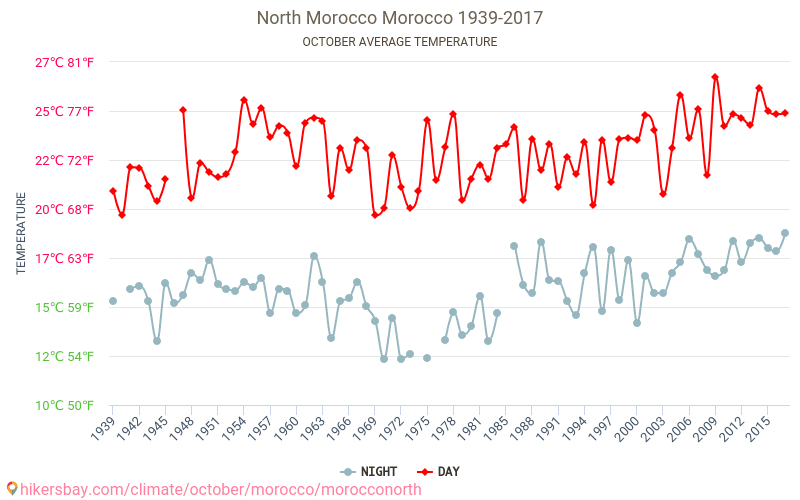 North Morocco - Climate change 1939 - 2017 Average temperature in North Morocco over the years. Average Weather in October.