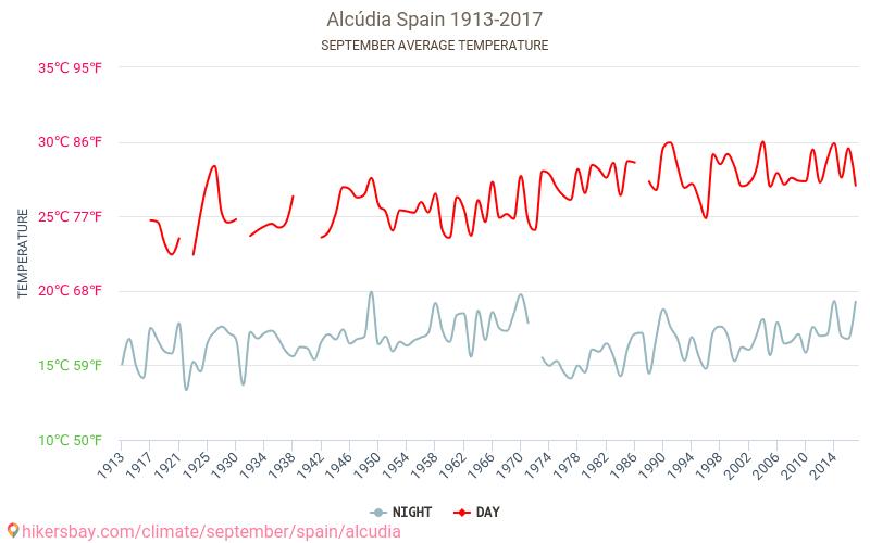 القودية - تغير المناخ 1913 - 2017 يبلغ متوسط درجة الحرارة في القودية على مر السنين. متوسط حالة الطقس في أيلول/سبتمبر.