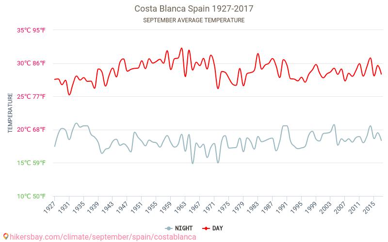 Costa Blanca - Schimbările climatice 1927 - 2017 Temperatura medie în Costa Blanca ani. Meteo medii în Septembrie.