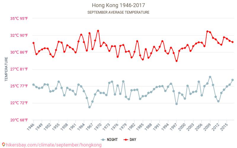 הונג קונג - שינוי האקלים 1946 - 2017 טמפ ממוצעות הונג קונג השנים. מזג האוויר הממוצע ב- בספטמבר.