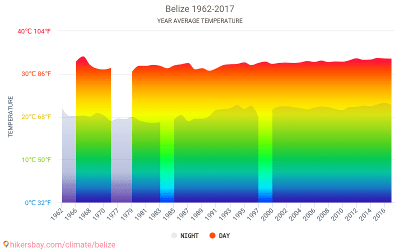 Belize - Climate change 1962 - 2017 Average temperature in Belize over the years. Average Weather in Belize.