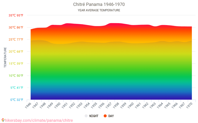 Chitré - Climate change 1946 - 1970 Average temperature in Chitré over the years. Average Weather in Chitré, Panama.