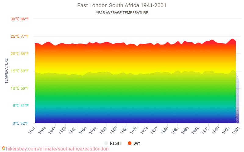 東倫敦 - 气候变化 1941 - 2001 平均温度在 東倫敦 多年来。 東倫敦, 南非 中的平均天气。
