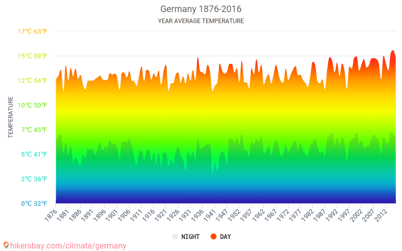 Germany - Climate change 1876 - 2016 Average temperature in Germany over the years. Average Weather in Germany.