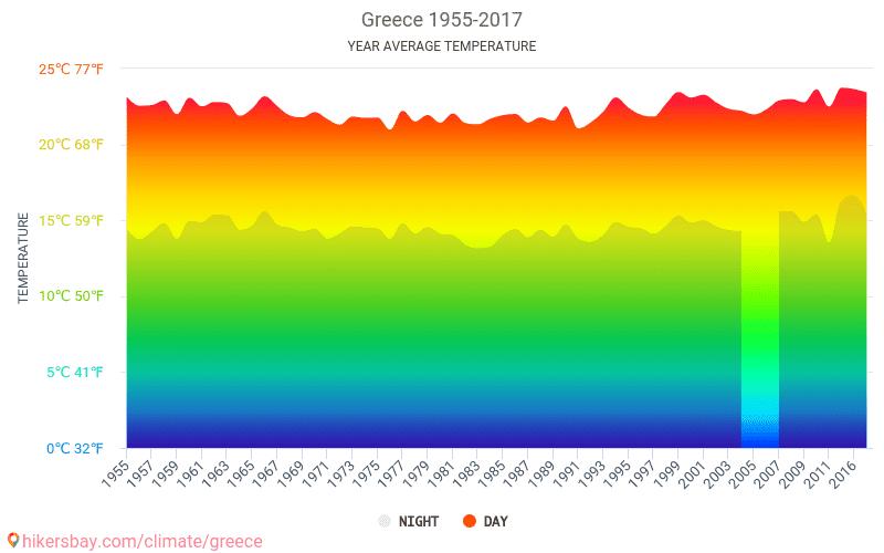 Griekenland - Klimaatverandering 1955 - 2017 Gemiddelde temperatuur in de Griekenland door de jaren heen. Het gemiddelde weer in Griekenland.