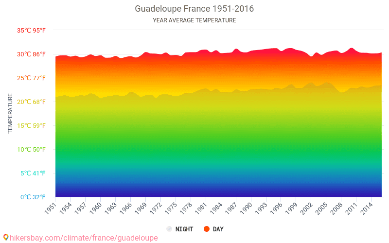 Guadeloupe - Climate change 1951 - 2016 Average temperature in Guadeloupe over the years. Average Weather in Guadeloupe, France.