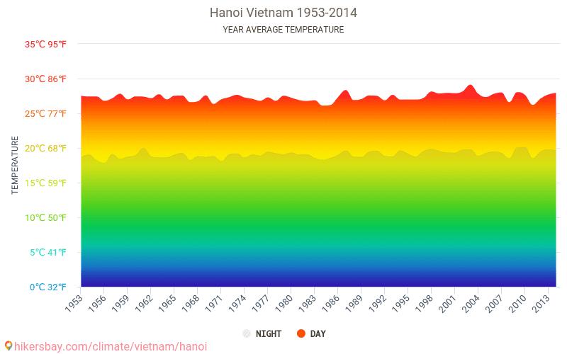 Hanoi - Klimaendringer 1953 - 2014 Gjennomsnittstemperaturen i Hanoi gjennom årene. Gjennomsnittlige været i Hanoi, Vietnam. hikersbay.com