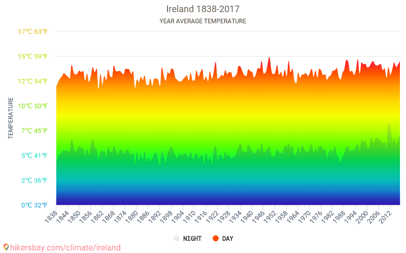 Ireland - Climate change 1838 - 2017 Average temperature in Ireland over the years. Average Weather in Ireland.