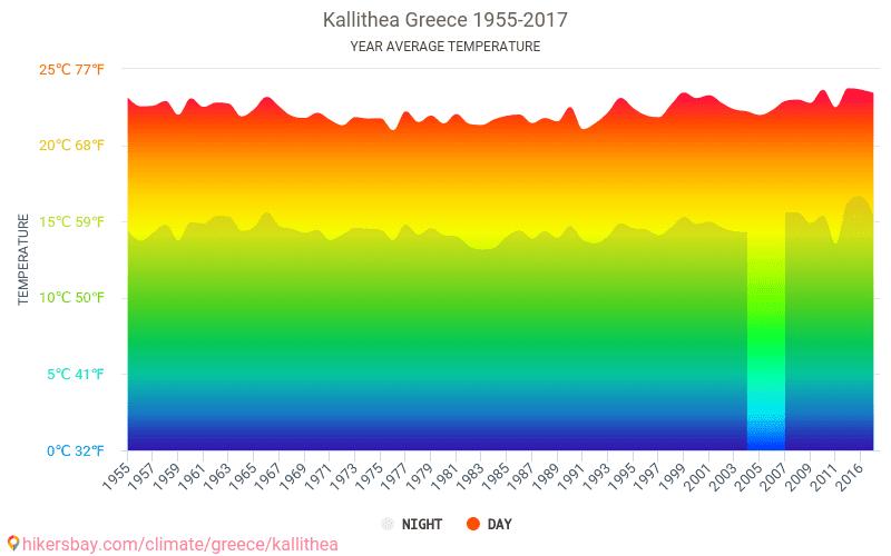 Kallithea - Le changement climatique 1955 - 2017 Température moyenne en Kallithea au fil des ans. Conditions météorologiques moyennes en Kallithea, Grèce.