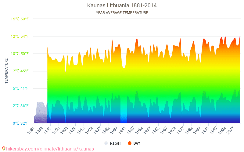 Kaunas - Climate change 1881 - 2014 Average temperature in Kaunas over the years. Average Weather in Kaunas, Lithuania.