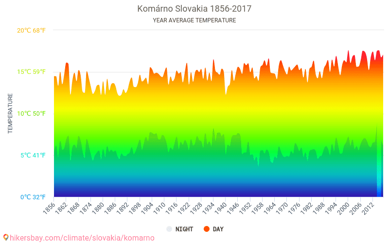 Komárno - Climate change 1856 - 2017 Average temperature in Komárno over the years. Average Weather in Komárno, Slovakia.