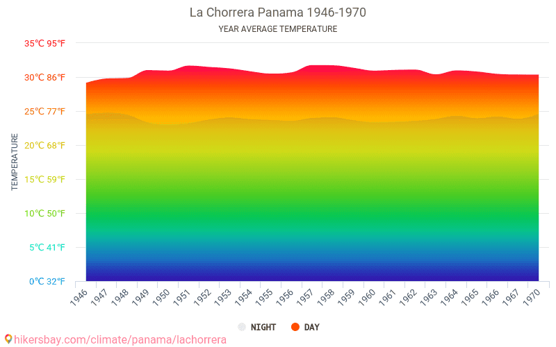 La Chorrera - Climate change 1946 - 1970 Average temperature in La Chorrera over the years. Average Weather in La Chorrera, Panama.