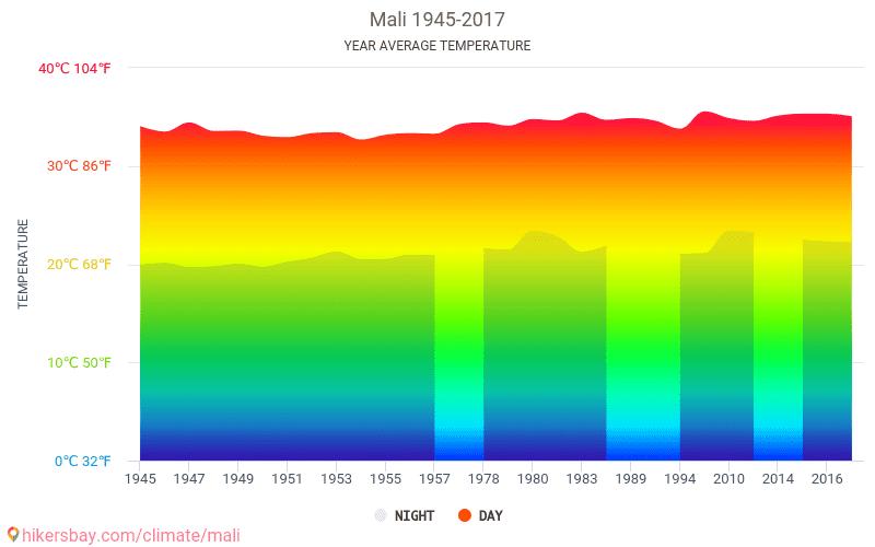 Mali - Climate change 1945 - 2017 Average temperature in Mali over the years. Average Weather in Mali.