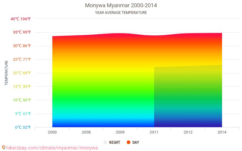 Monywa - Klimawandel- 2000 - 2014 Durchschnittliche Temperatur im Monywa im Laufe der Jahre. Durchschnittliche Wetter in Monywa, Myanmar.