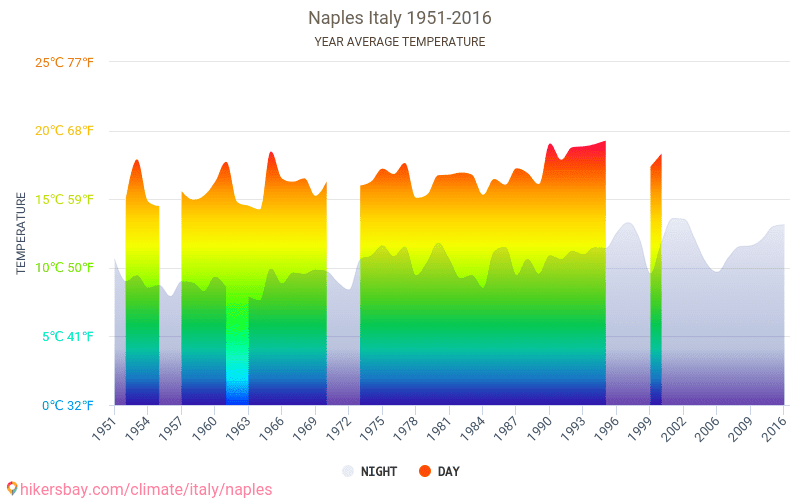 Naples - Climate change 1951 - 2016 Average temperature in Naples over the years. Average Weather in Naples, Italy.
