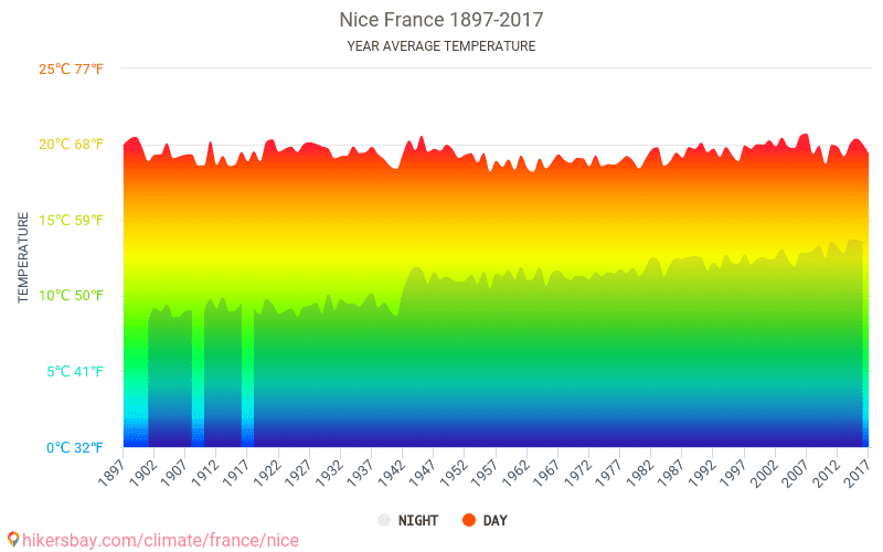 Nice - Climate change 1897 - 2017 Average temperature in Nice over the years. Average Weather in Nice, France.