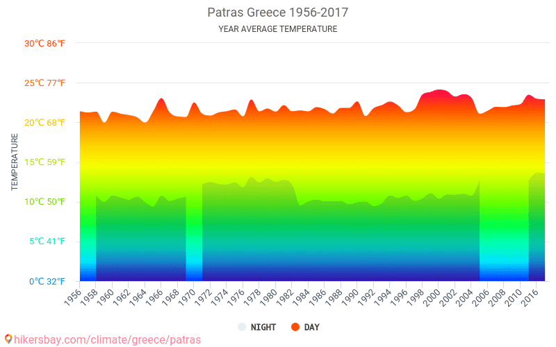 Patras - Climate change 1956 - 2017 Average temperature in Patras over the years. Average Weather in Patras, Greece.