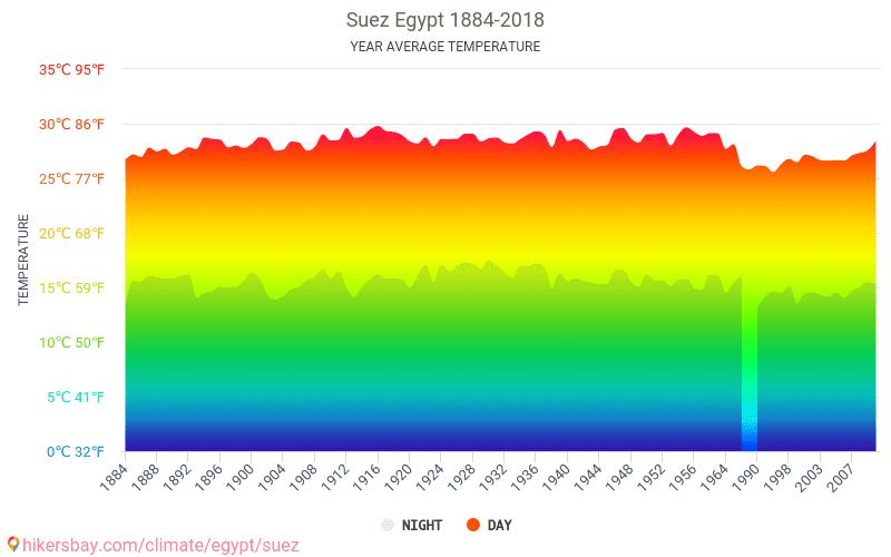 Suez - Schimbările climatice 1884 - 2018 Temperatura medie în Suez ani. Meteo medii în Suez, Egipt.