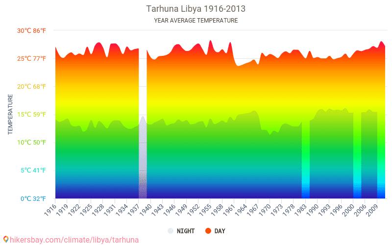Tarhuna - Climate change 1916 - 2013 Average temperature in Tarhuna over the years. Average Weather in Tarhuna, Libya.