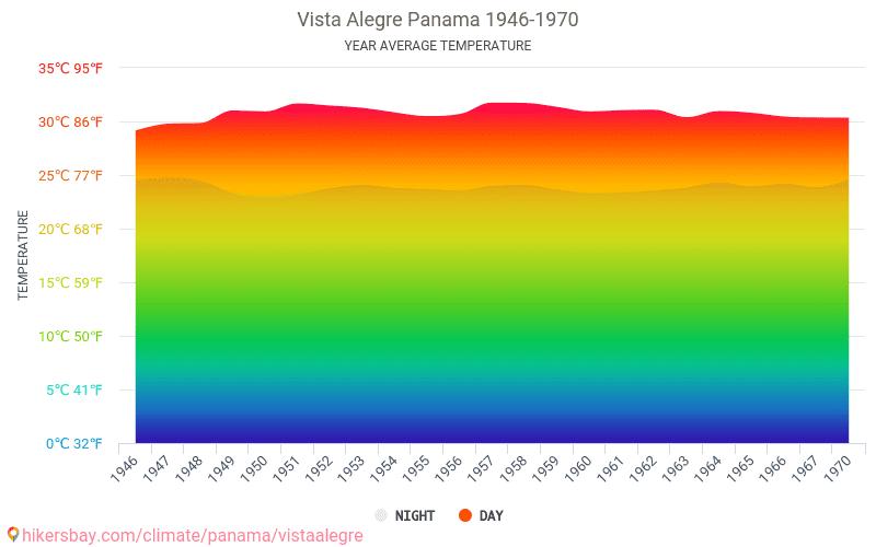 Vista Alegre - Climate change 1946 - 1970 Average temperature in Vista Alegre over the years. Average Weather in Vista Alegre, Panama.