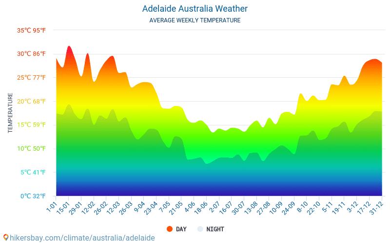 Аделаида - Средните месечни температури и времето 2015 - 2019 Средната температура в Аделаида през годините. Средно време в Аделаида, Австралия.
