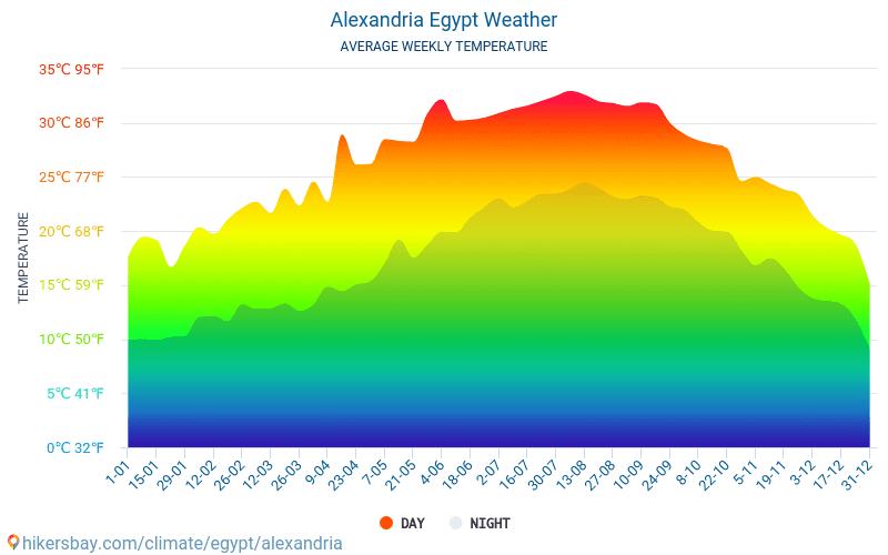 アレクサンドリア - 毎月の平均気温と天気 2015 - 2018 長年にわたり アレクサンドリア の平均気温。 アレクサンドリア, エジプト の平均天気予報。