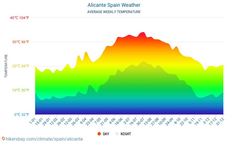 Alicante - Clima y temperaturas medias mensuales 2015 - 2018 Temperatura media en Alicante sobre los años. Tiempo promedio en Alicante, España.