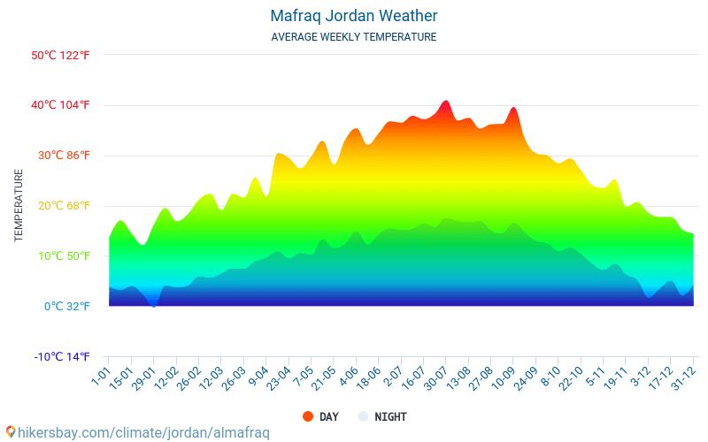 Аль-Мафрак - Середні щомісячні температури і погода 2015 - 2019 Середня температура в Аль-Мафрак протягом багатьох років. Середній Погодні в Аль-Мафрак, Йорданія.