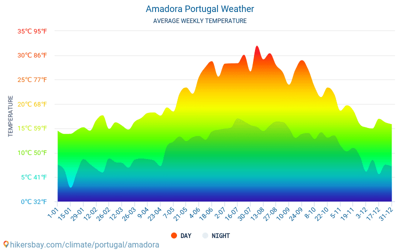 Amadora - Average Monthly temperatures and weather 2015 - 2018 Average temperature in Amadora over the years. Average Weather in Amadora, Portugal.