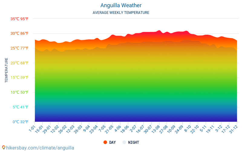 Anguilla - Average Monthly temperatures and weather 2015 - 2018 Average temperature in Anguilla over the years. Average Weather in Anguilla.